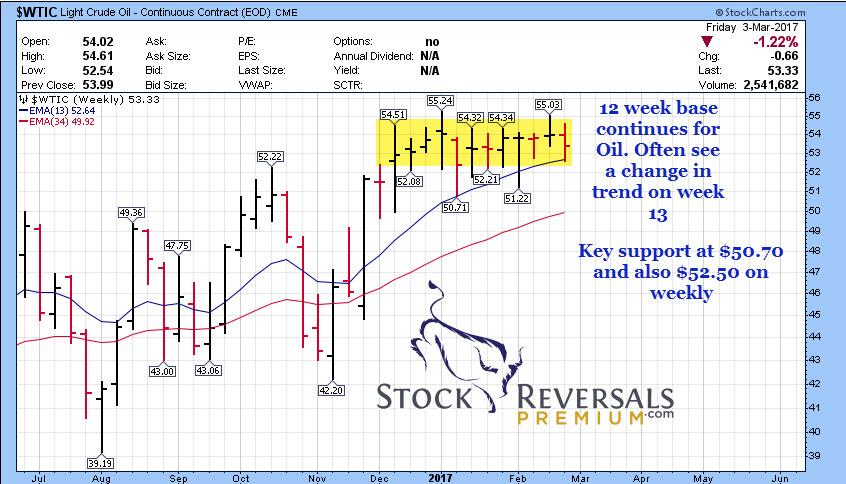 35 oil weekly