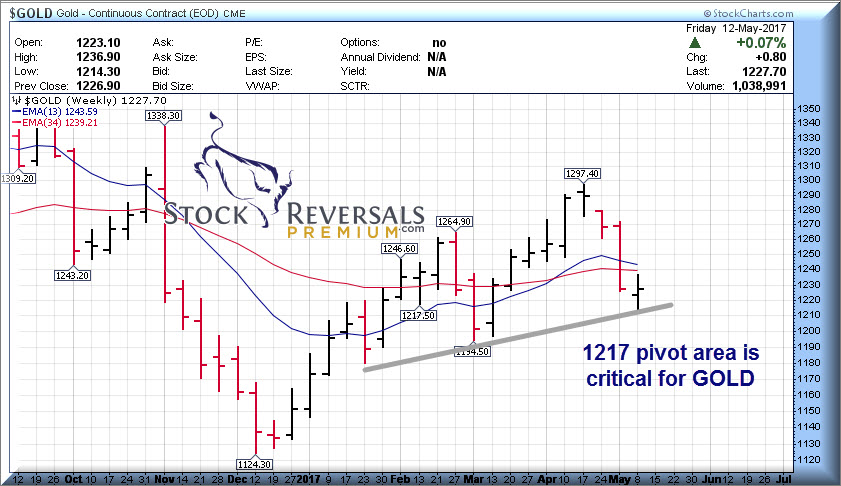 Stock Reversals | Weekly Forecast and Opportunities- 14 Ideas and more