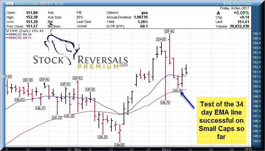 Stock Reversals   Weekly Trade Ideas and Market Forecasts Report