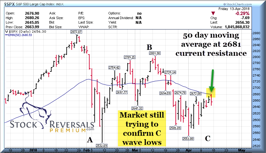 S & P 500 daily activity chart graph for stock market analysis