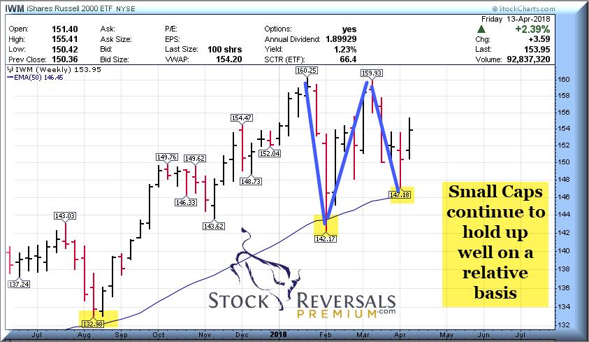 Small cap stock activity chart April 13 2018